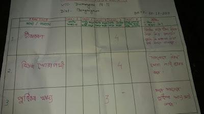 Second Self Assessment at Dumerguri Pt II