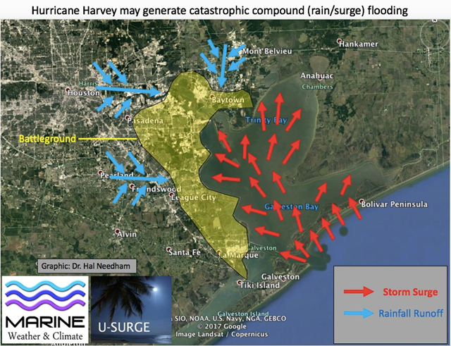 This graphic from Dr. Hal Needham illustrates the areas where freshwater outflow from extreme inland flooding could be impeded by storm surge in Galveston Bay early next week, if Hurricane Harvey takes the type of track indicated by the European model, moving slowly northeast along the Texas coast southwest of Galveston. This schematic is not an official or literal depiction of areas expected to flood; for such guidance, please refer to statements from NHC, the Houston/Galveston NWS office, and local authorities. Graphic: Hal Needham
