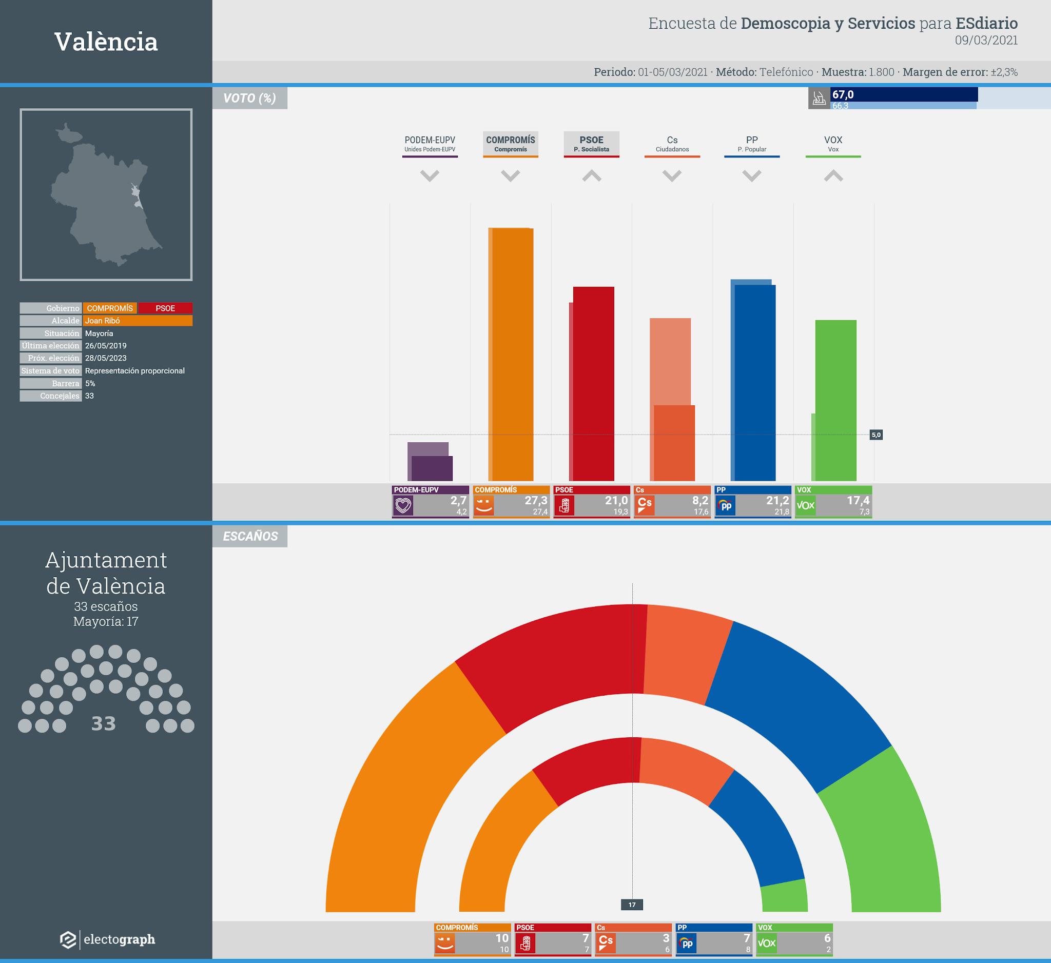 Gráfico de la encuesta para elecciones municipales en València realizada por Demoscopia y Servicios para ESdiario, 9 de marzo de 2020
