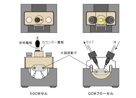 QCMフローセルとEQCMセルがリバーシブルで使用できる。