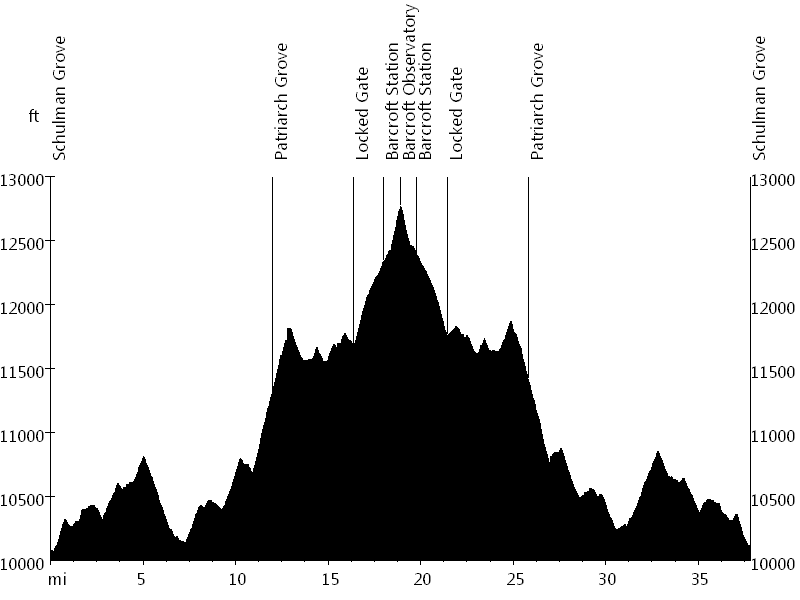 White Mountain Peak • Route Profile