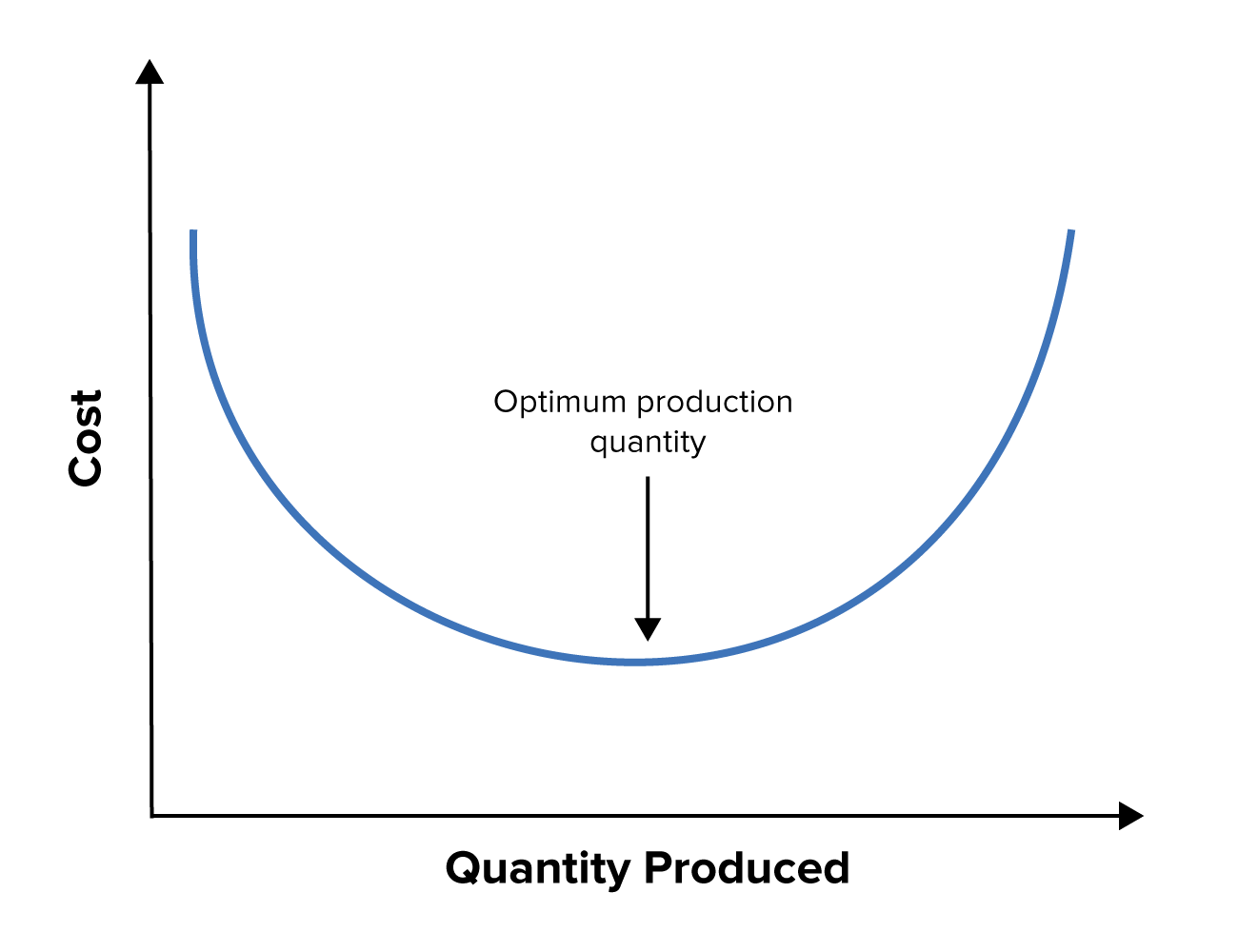 grafik economies of scale