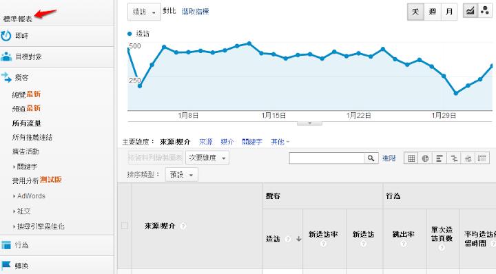 Google Analytics 標準報表應用