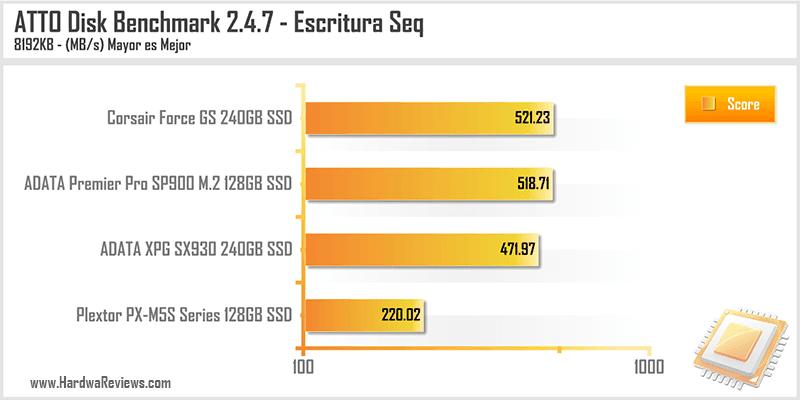 ADATA XPG SX930 240GB SSD ATTO Escritura