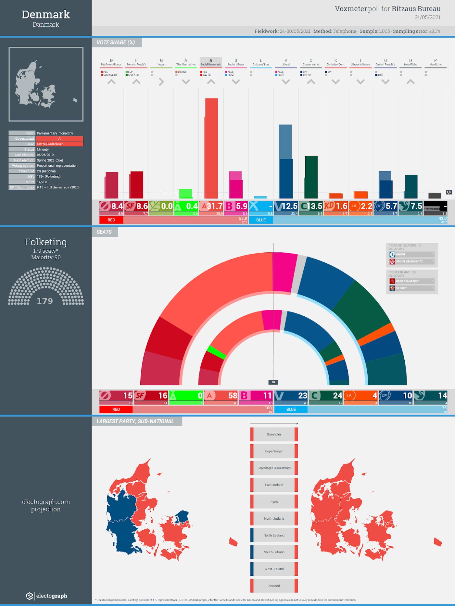 DENMARK: Voxmeter poll chart for Ritzaus Bureau, 31 May 2021