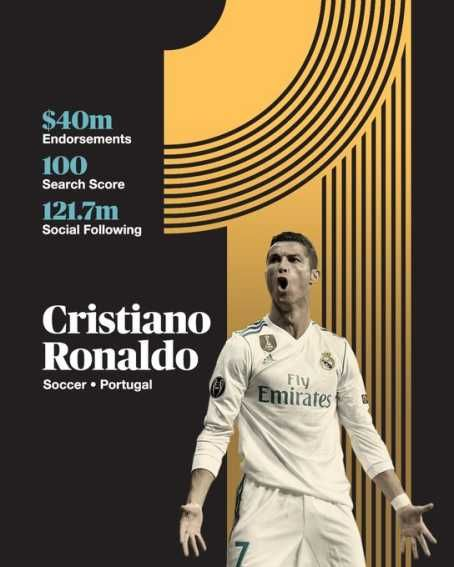 Cristiano Ronaldo Tops 2018 Espn World Fame 100 Top 30 Sportdab