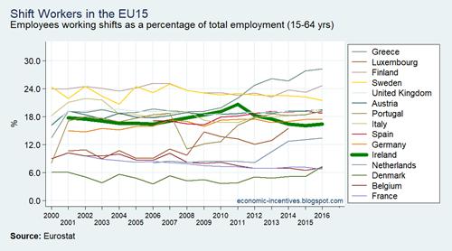 EU15 LFS Shift Workers