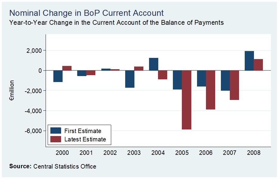 [BoP+Current+2000-2008+First+Estimate+versus+Latest%5B2%5D]