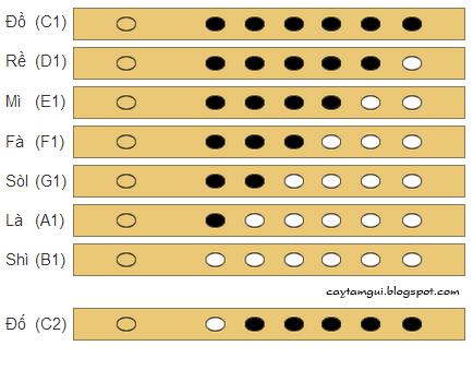 Cách bấm thổi nốt quãng 1 trên sáo trúc 6 lỗ