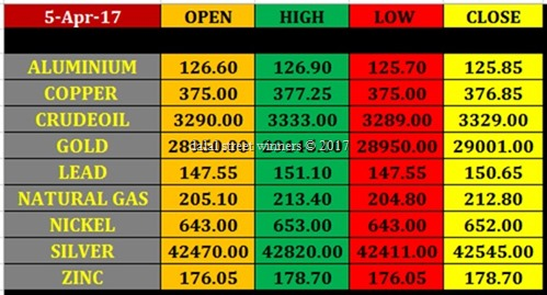 Today's commodity Market closing rates 3 april 2017