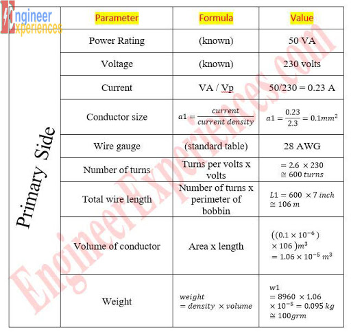 Calculations for Design Parameters of Transformer | Engineer