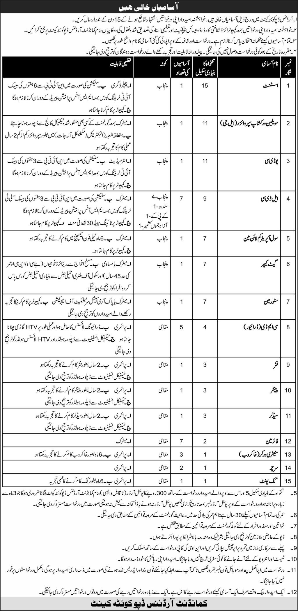 Pakistan Army Central Ordnance Depot Jobs October 2020