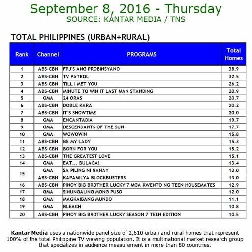 Kantar Media National TV Ratings - Sept. 8, 2016