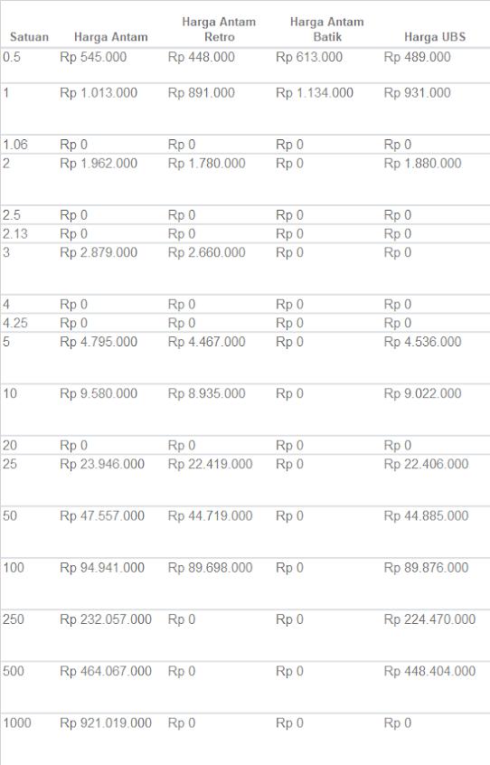 daftar harga emas jambi