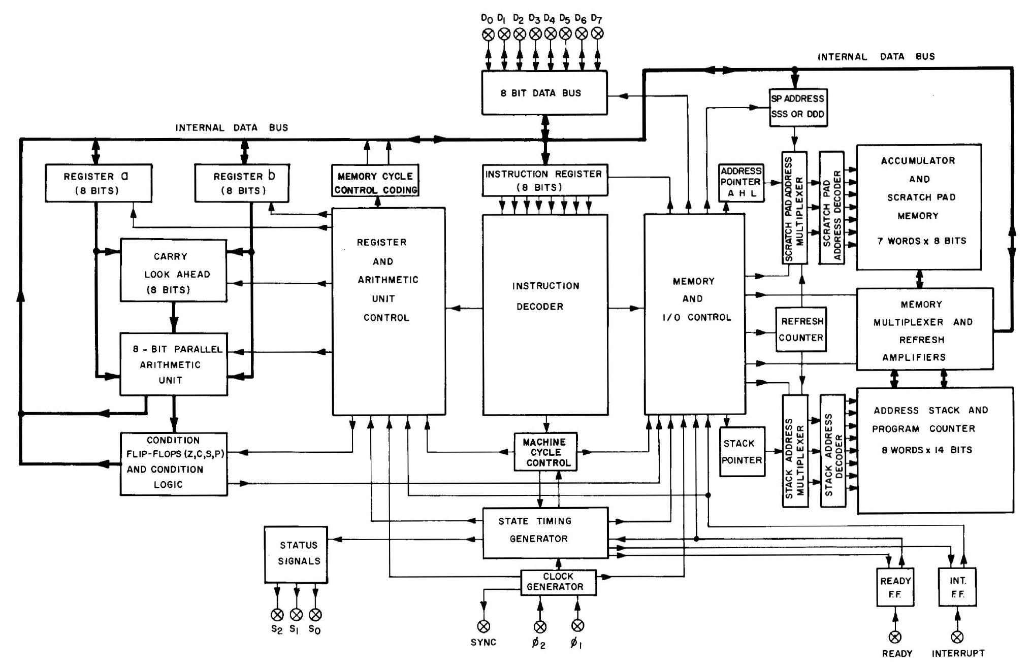 8008 block diagram die photos and analysis of the revolutionary 8008 microprocessor  at n-0.co