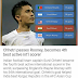Sunil Chhetri overtakes Wayne Rooney in active goal scorers list