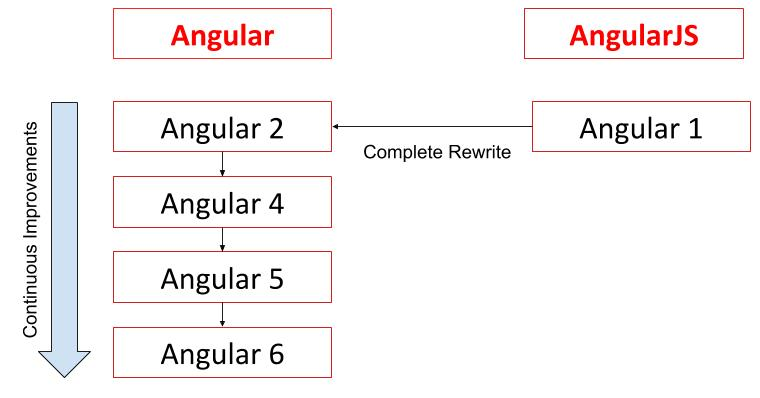 Difference Between AngularJS and Angular
