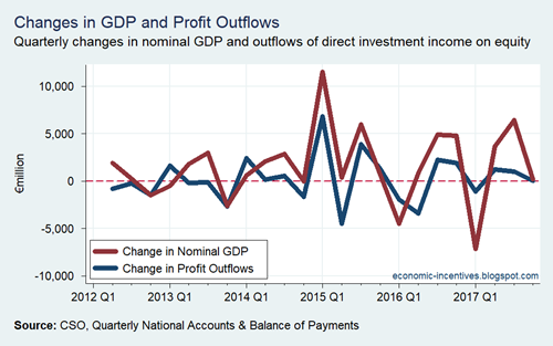 Changes in GDP versus Profit Outflows