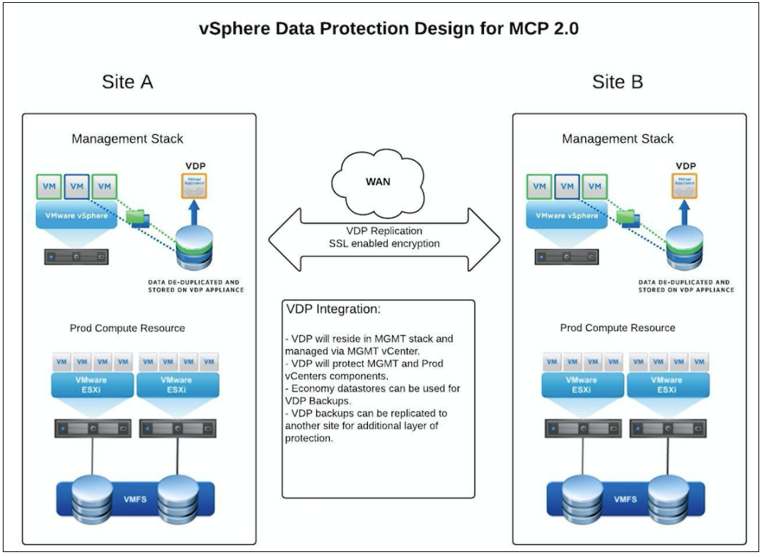 Vdp6 vsphere data protection 6 work space build procedure 1betcityfo Gallery