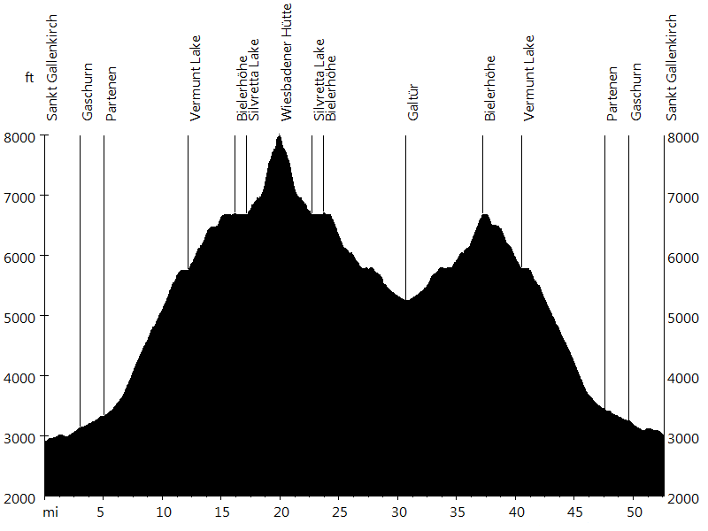 Silvretta High Alpine Road, Austria • Route Profile