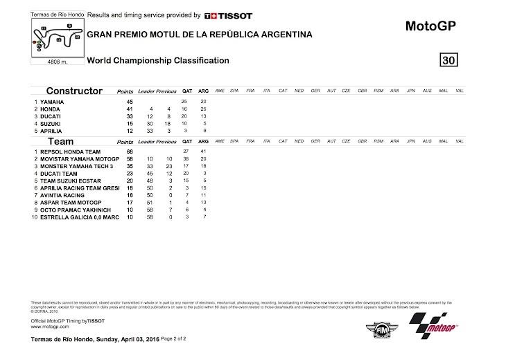 motogp-worldstanding2-2016argentina2.jpg