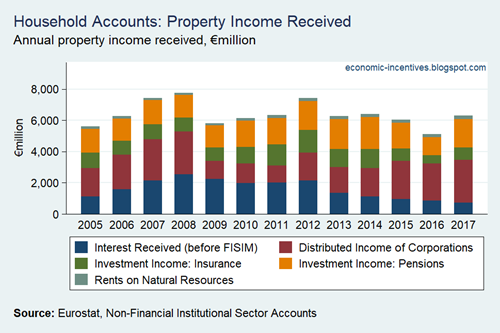 Household Sector Property Income
