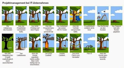 Kommunikation in projekten der comic klassiker f r it projekte erweitert ich - Planen englisch ...