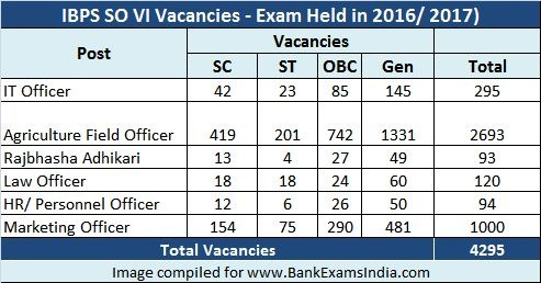 IBPS-SO-2016-Vacancies-Cutoffs