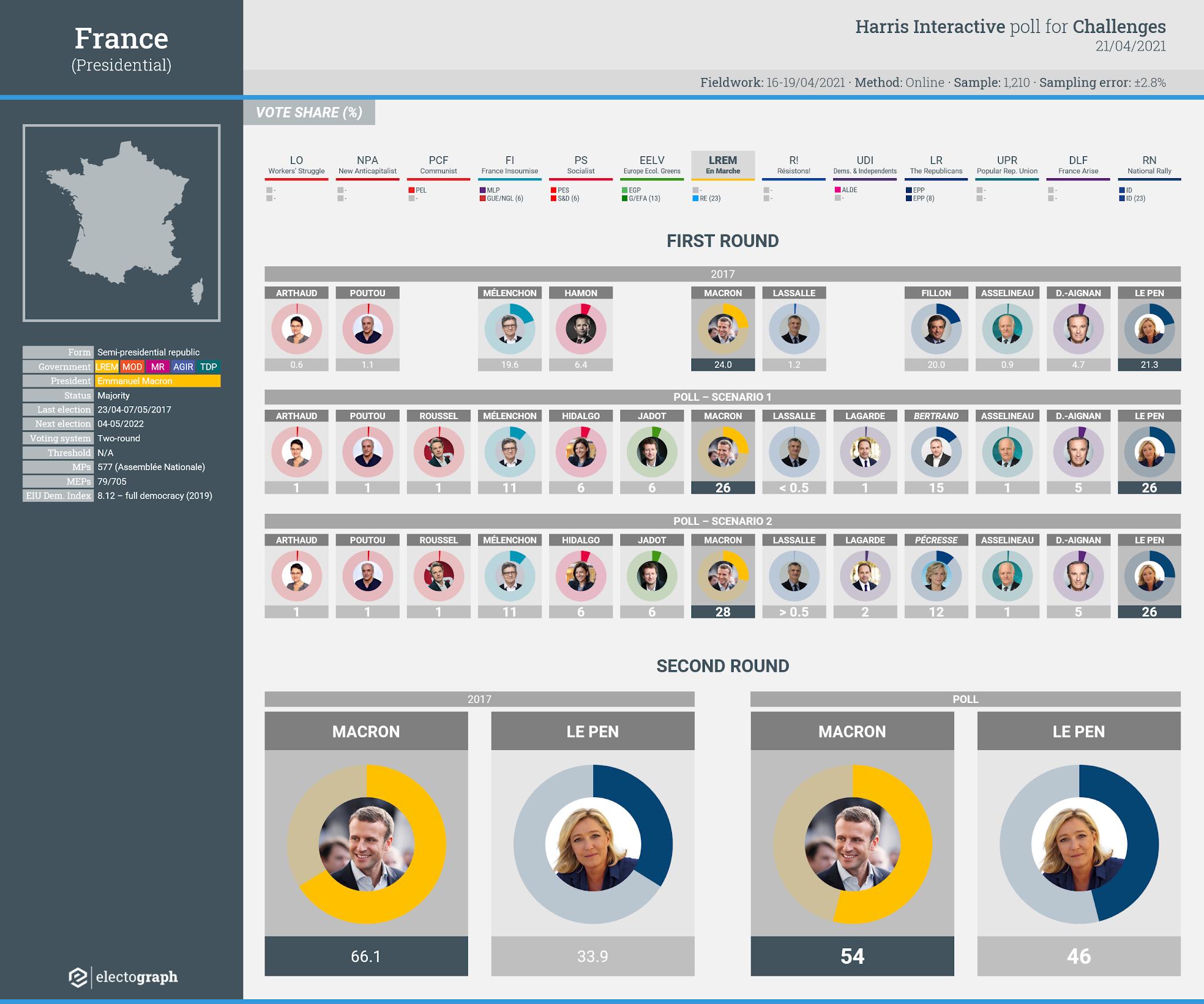 FRANCE: Harris Interactive poll chart, 21 April 2021