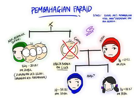 Pembahagian Faraid