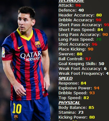 PES 2015's 10 Highest Rated Players