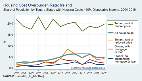 SILC Housing Cost Overburden Rate by Tenure Status in Ireland 2004 to 2016