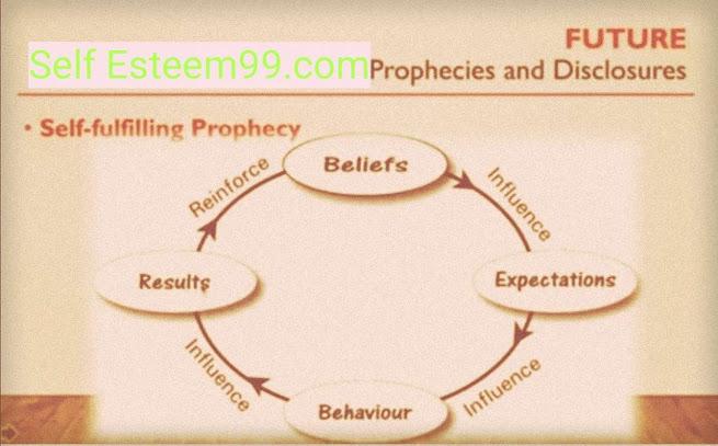 Self Esteem and Self Disclosure
