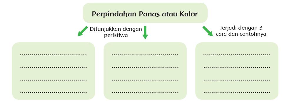 Kunci Jawaban Halaman 71, 72, 75, 76, 77, 78 Tema 6 Kelas 5