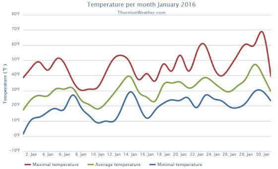 Thornton, Colorado's January 2016 temperature summary. (ThorntonWeather.com)