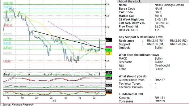 naim share analysis