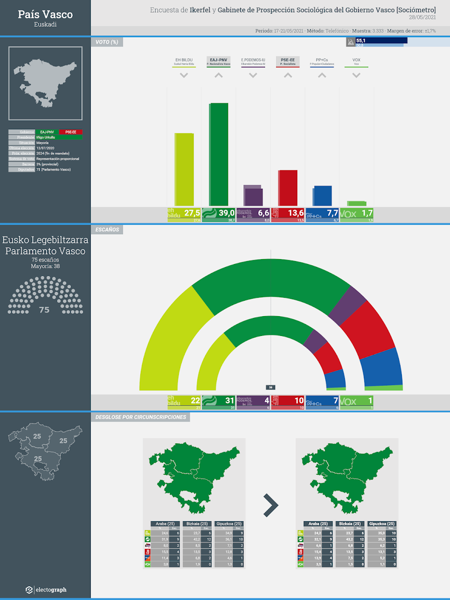 Gráfico de la encuesta para elecciones autonómicas en el País Vasco realizada por Ikerfel y el Gabinete de Prospección Sociológica del Gobierno Vasco, 28 de mayo de 2021