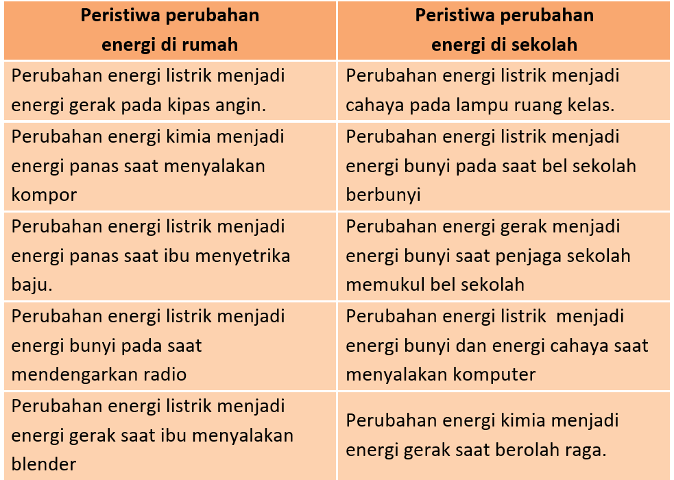 Kunci Jawaban Halaman 55, 56, 57, 61, 62 Tema 6 Kelas 3