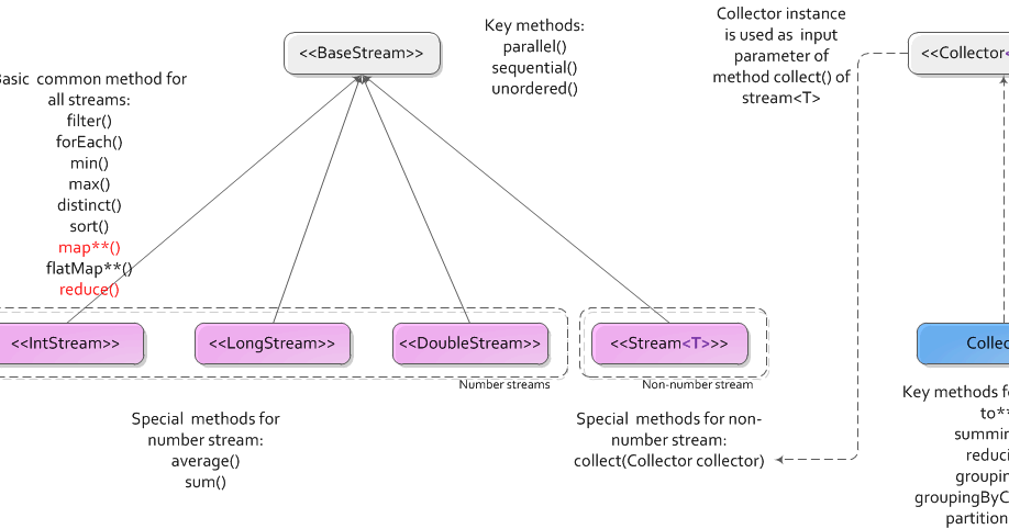spring jpa how to work concurrency for get