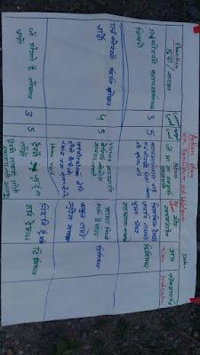 Dream building and action plan at Santipir Gaon, Udalguri