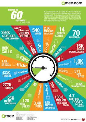 infografis gambar di internet setiap menitnya 60 detik