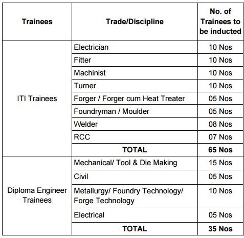 heavy-engineering corporation-trainees-training