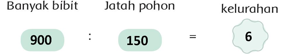Kunci Jawaban Halaman 142, 144, 145, 146 Tema 4 Kelas 3