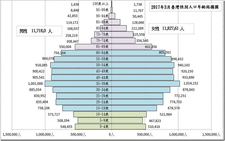 臺灣人口金字塔201703