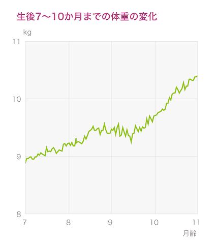 生後7〜10か月までの体重の変化