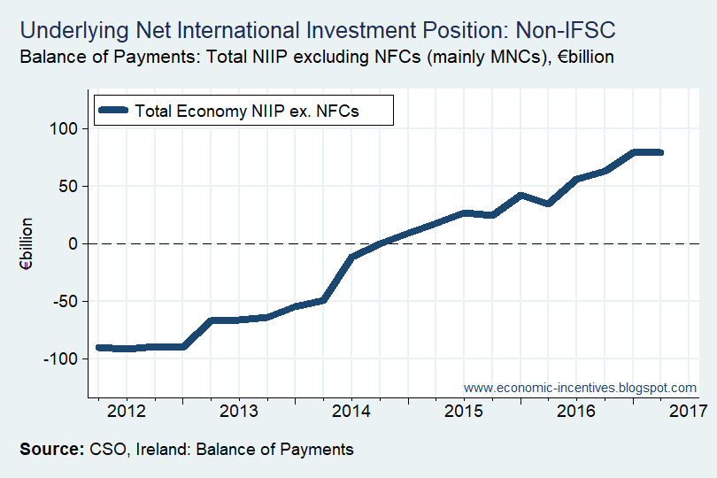 [Underlying+Net+International+Investment+Position%5B2%5D]