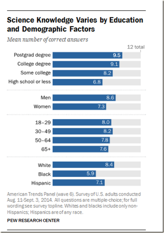 Pew research science knowledge