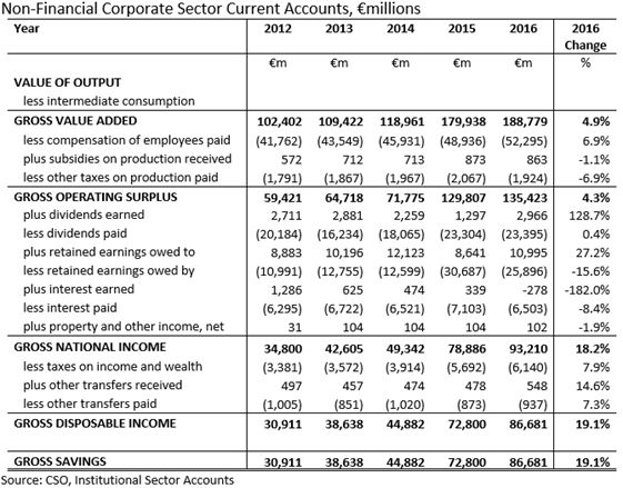 NFC Sector Current Account 2012-2016