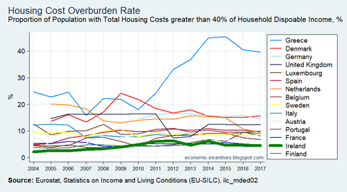 EU15 SILC Housing Cost Overburden Rate 2004-2017