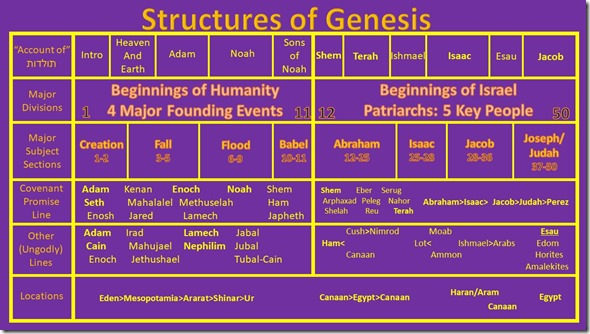 Genesis Structure Chart Color